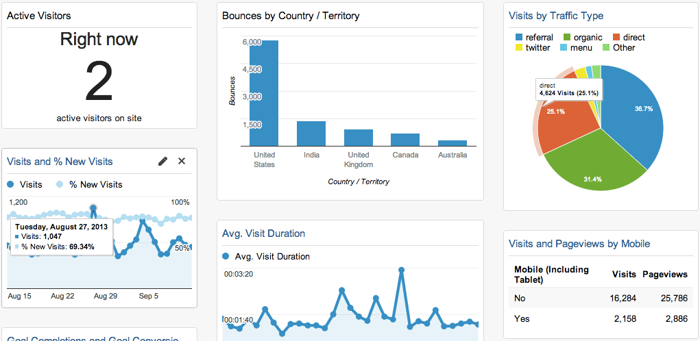 Google Analytics lets you know who is on your pool companies website, what they are doing, and where they came from.