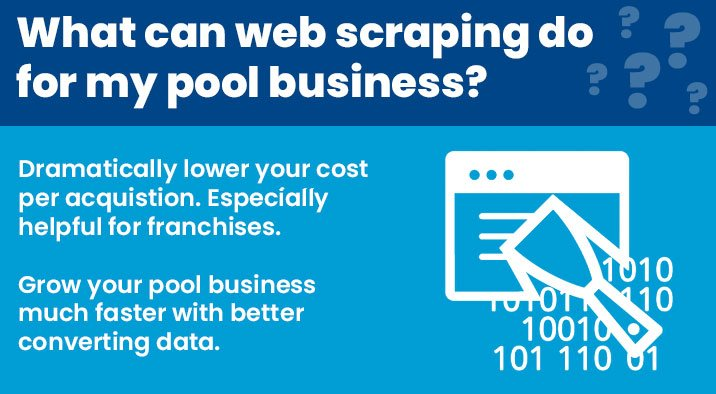 What can web scraping do for my pool business? Dramatically lower your cost per acquisition. Especially helpful for franchises. Grow your pool business much faster with better converting data.