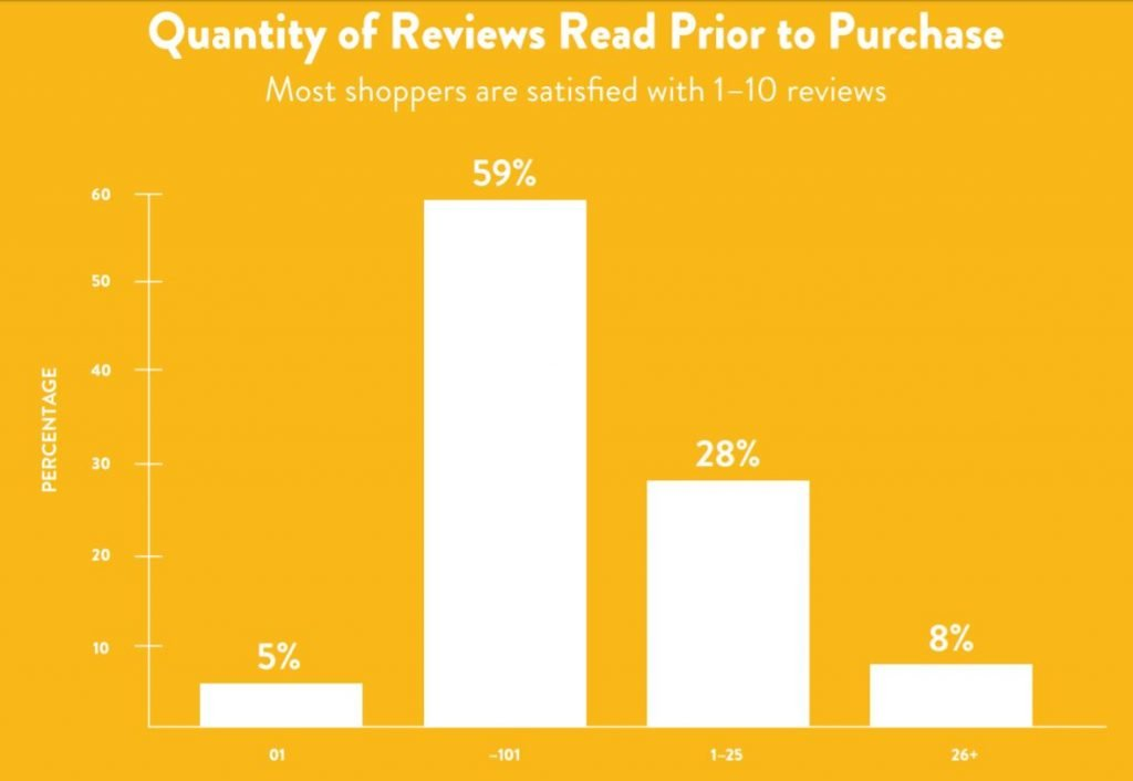 Quantity of Reviews Read Prior to Purchase - Most shoppers are satisfied with 1-10 reviews.
